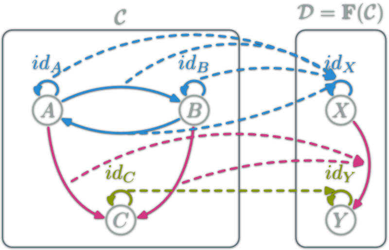 Category Theory For Programming