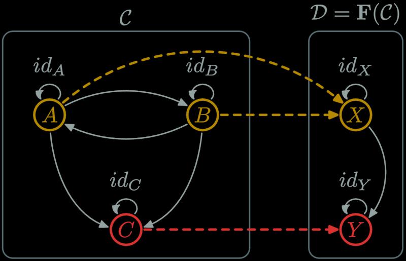 Functor part1